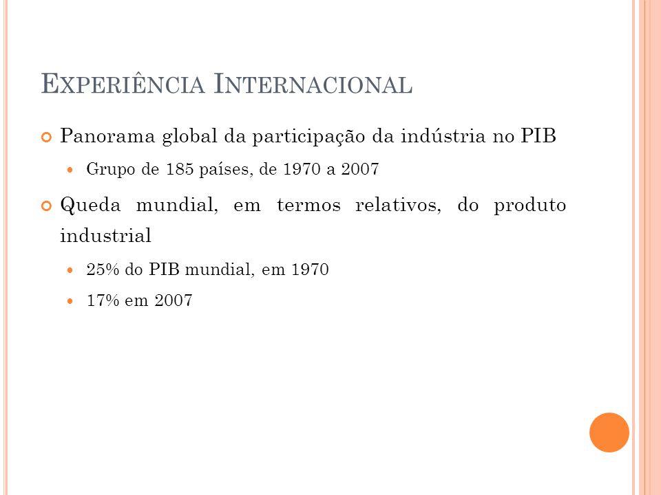 E XPERIÊNCIA I NTERNACIONAL Panorama global da participação da indústria no PIB  Grupo de 185 países, de 1970 a 2007 Queda mundial, em termos relativos, do produto industrial  25% do PIB mundial, em 1970  17% em 2007