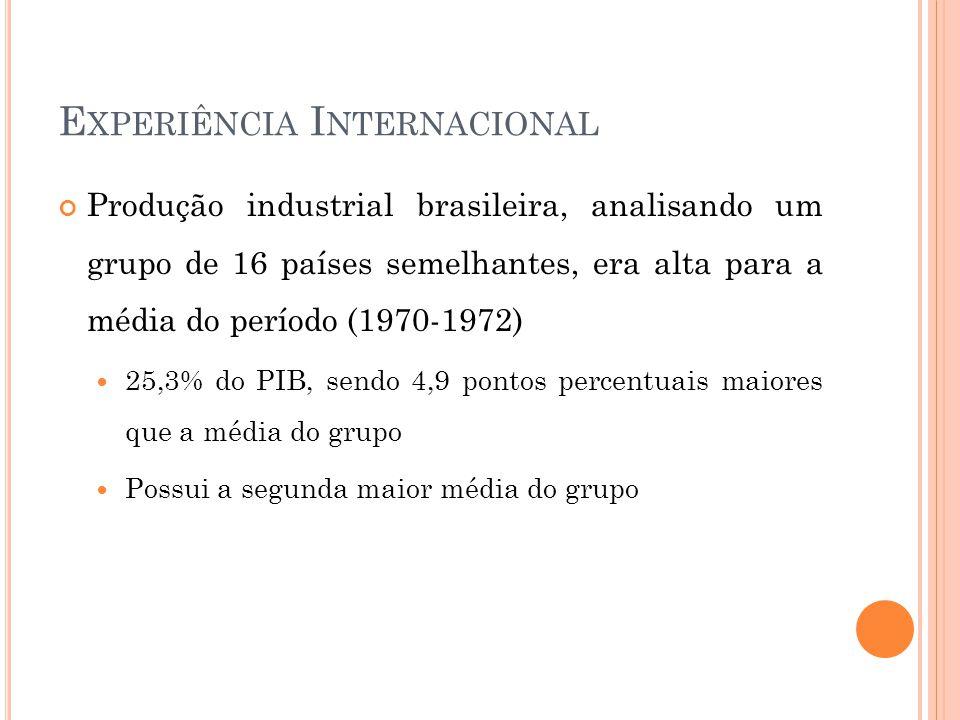 E XPERIÊNCIA I NTERNACIONAL Produção industrial brasileira, analisando um grupo de 16 países semelhantes, era alta para a média do período (1970-1972)  25,3% do PIB, sendo 4,9 pontos percentuais maiores que a média do grupo  Possui a segunda maior média do grupo