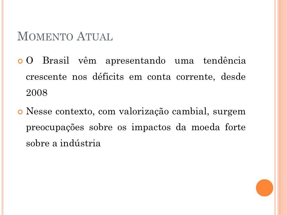 M OMENTO A TUAL O Brasil vêm apresentando uma tendência crescente nos déficits em conta corrente, desde 2008 Nesse contexto, com valorização cambial, surgem preocupações sobre os impactos da moeda forte sobre a indústria