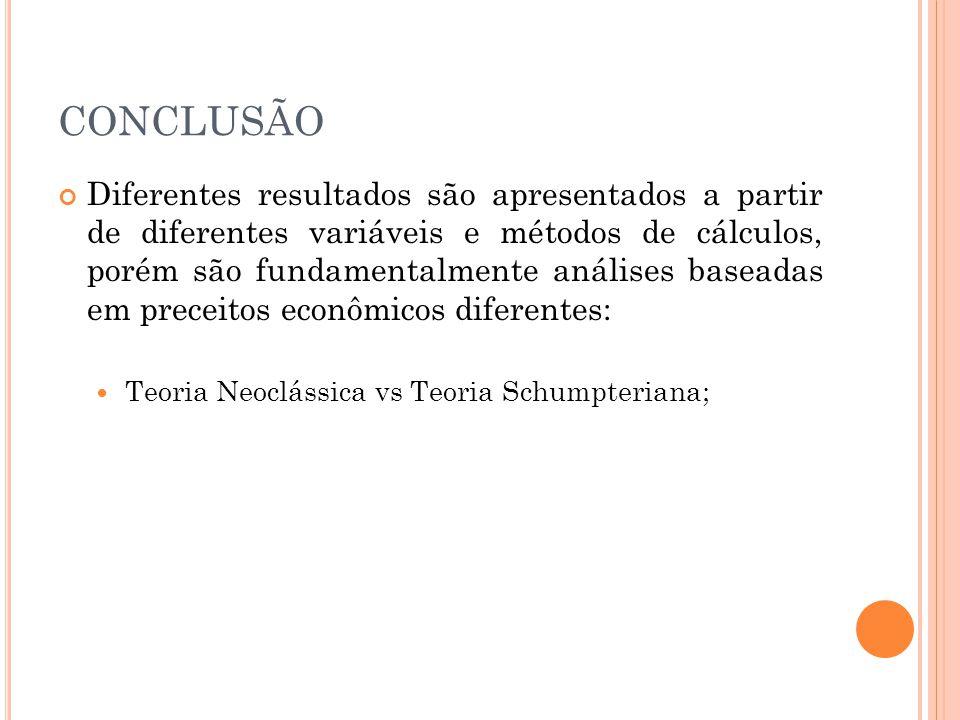 CONCLUSÃO Diferentes resultados são apresentados a partir de diferentes variáveis e métodos de cálculos, porém são fundamentalmente análises baseadas em preceitos econômicos diferentes:  Teoria Neoclássica vs Teoria Schumpteriana;