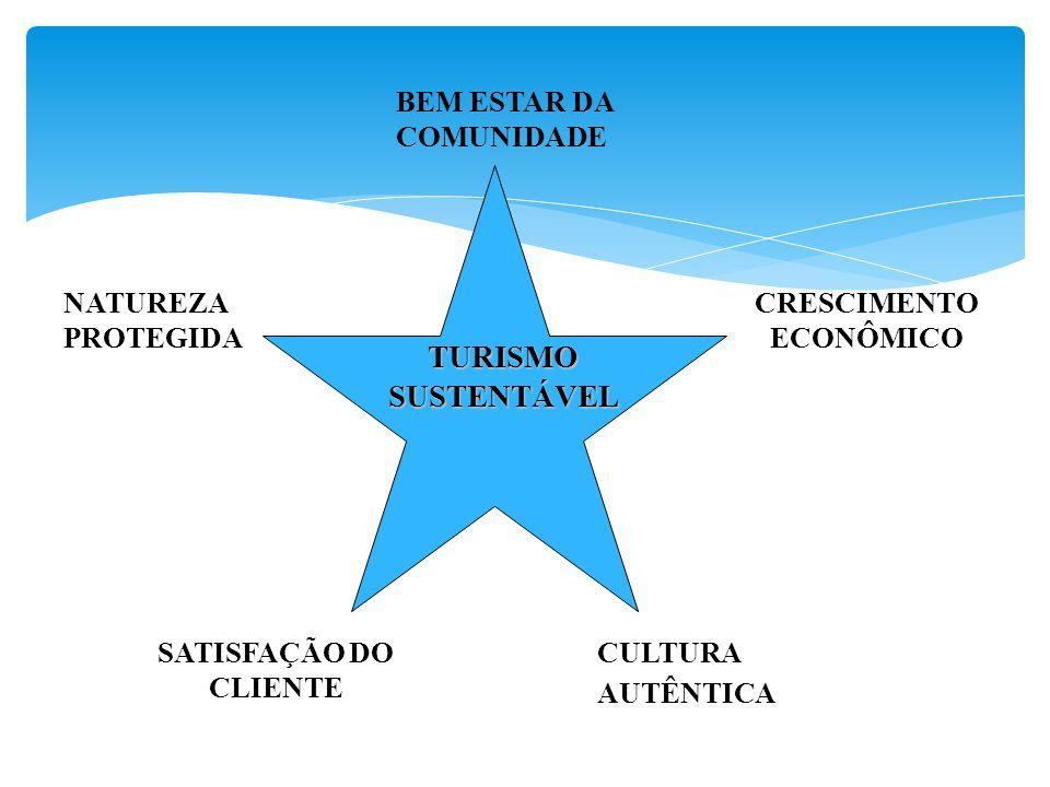 BEM ESTAR DA COMUNIDADE CRESCIMENTO ECONÔMICO CULTURA AUTÊNTICA NATUREZA PROTEGIDA SATISFAÇÃO DO CLIENTE TURISMO SUSTENTÁVEL