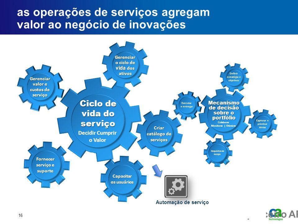 Fórum executivo do parceiro AP as operações de serviços agregam valor ao negócio de inovações 16 Capturar e priorizar ideias Requisitos de escopo Exec