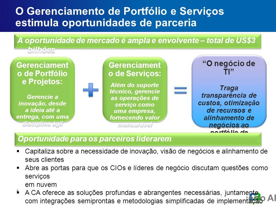 Fórum executivo do parceiro AP O Gerenciamento de Portfólio e Serviços estimula oportunidades de parceria 6 Gerenciament o de Serviços: Além do suport