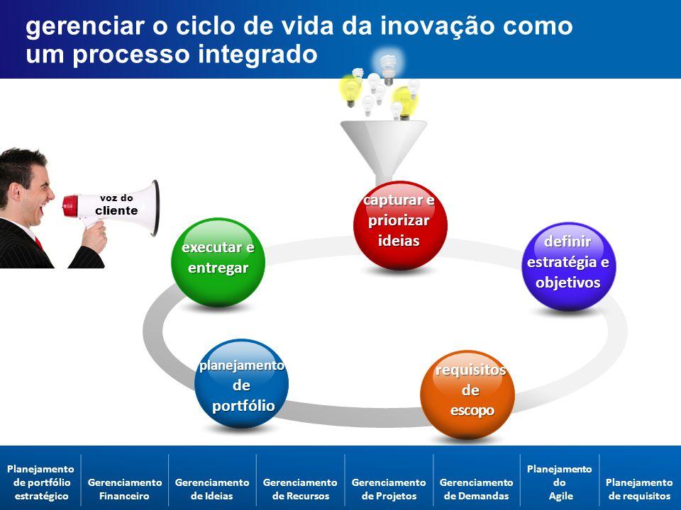 Fórum executivo do parceiro AP voz do cliente gerenciar o ciclo de vida da inovação como um processo integrado capturar e priorizar ideias requisitos