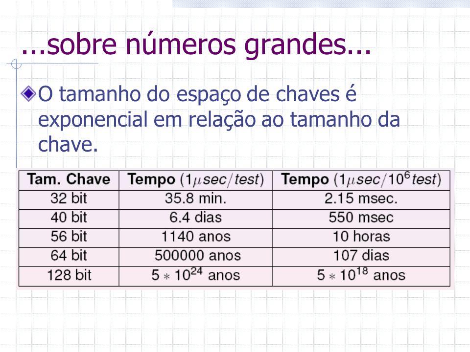 ...sobre números grandes... O tamanho do espaço de chaves é exponencial em relação ao tamanho da chave.