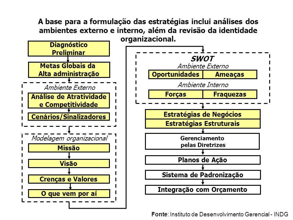 Metas Globais da Alta administração Ambiente Externo Análise de Atratividade e Competitividade Cenários/Sinalizadores Modelagem organizacional Missão