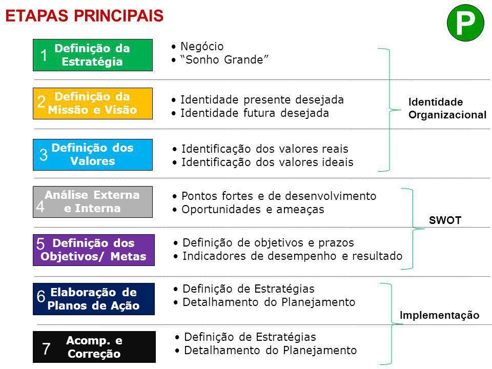 Hierarquia de Ação Definição da Estratégia Análise Externa e Interna Definição dos Valores Definição da Missão e Visão Elaboração de Planos de Ação •