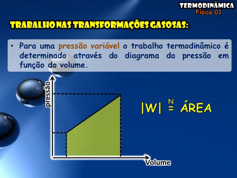 • Para uma pressão variável o trabalho termodinâmico é determinado através do diagrama da pressão em função do volume.