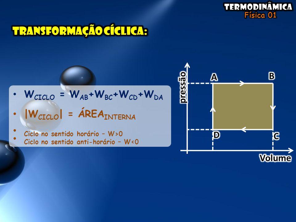 • W CICLO = W AB +W BC +W CD +W DA • |W CICLO | = ÁREA INTERNA • Ciclo no sentido horário – W>0 • Ciclo no sentido anti-horário – W<0