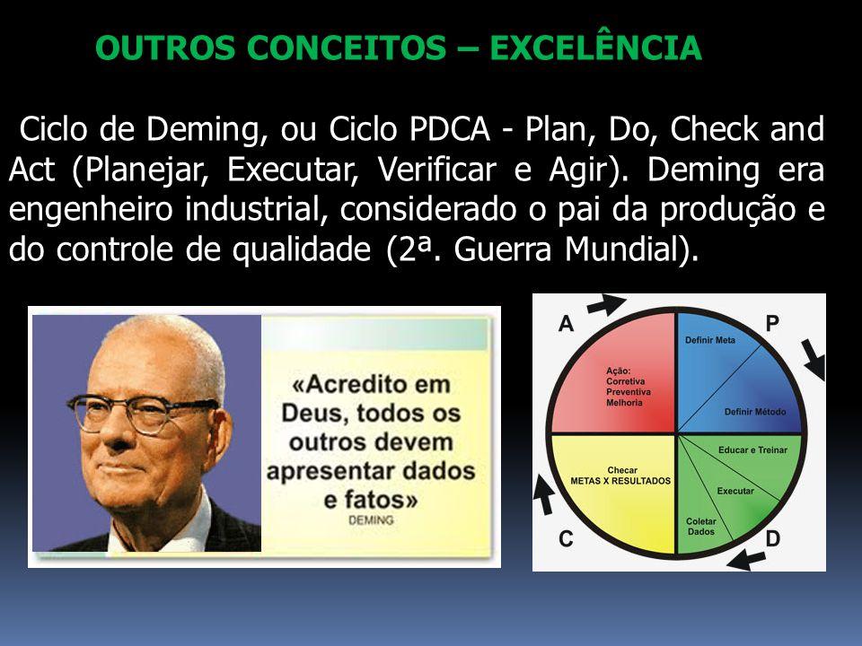 OUTROS CONCEITOS – EXCELÊNCIA Ciclo de Deming, ou Ciclo PDCA - Plan, Do, Check and Act (Planejar, Executar, Verificar e Agir). Deming era engenheiro i