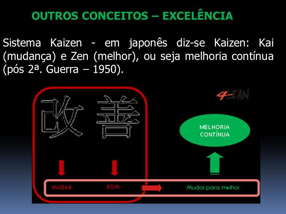 OUTROS CONCEITOS – EXCELÊNCIA Sistema Kaizen - em japonês diz-se Kaizen: Kai (mudança) e Zen (melhor), ou seja melhoria contínua (pós 2ª. Guerra – 195
