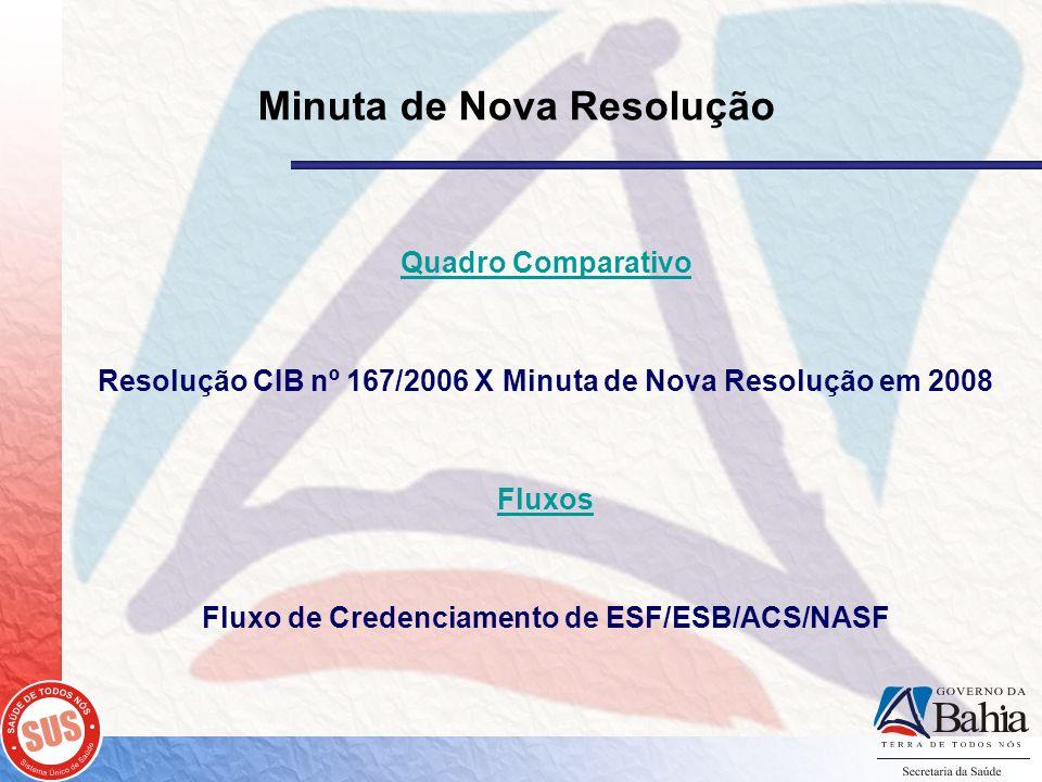Quadro Comparativo Resolução CIB nº 167/2006 X Minuta de Nova Resolução em 2008 Fluxos Fluxo de Credenciamento de ESF/ESB/ACS/NASF Minuta de Nova Resolução