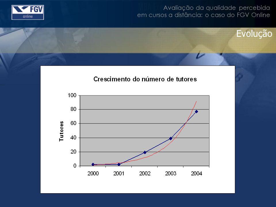 Avaliação da qualidade percebida em cursos a distância: o caso do FGV Online Tutores Maioria: ex-alunos da FGV 80% com pelo menos 5 anos de experiência de mercado 55% do RJ 30% de SP 15% outros