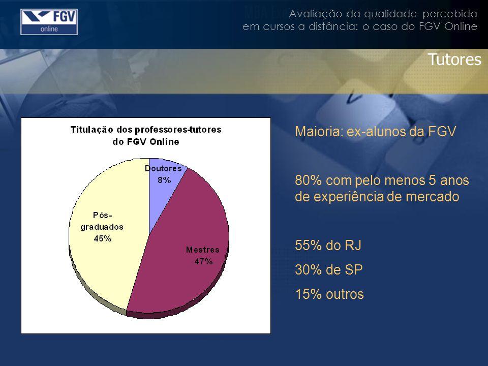 Avaliação da qualidade percebida em cursos a distância: o caso do FGV Online Tutores Maioria: ex-alunos da FGV 80% com pelo menos 5 anos de experiênci