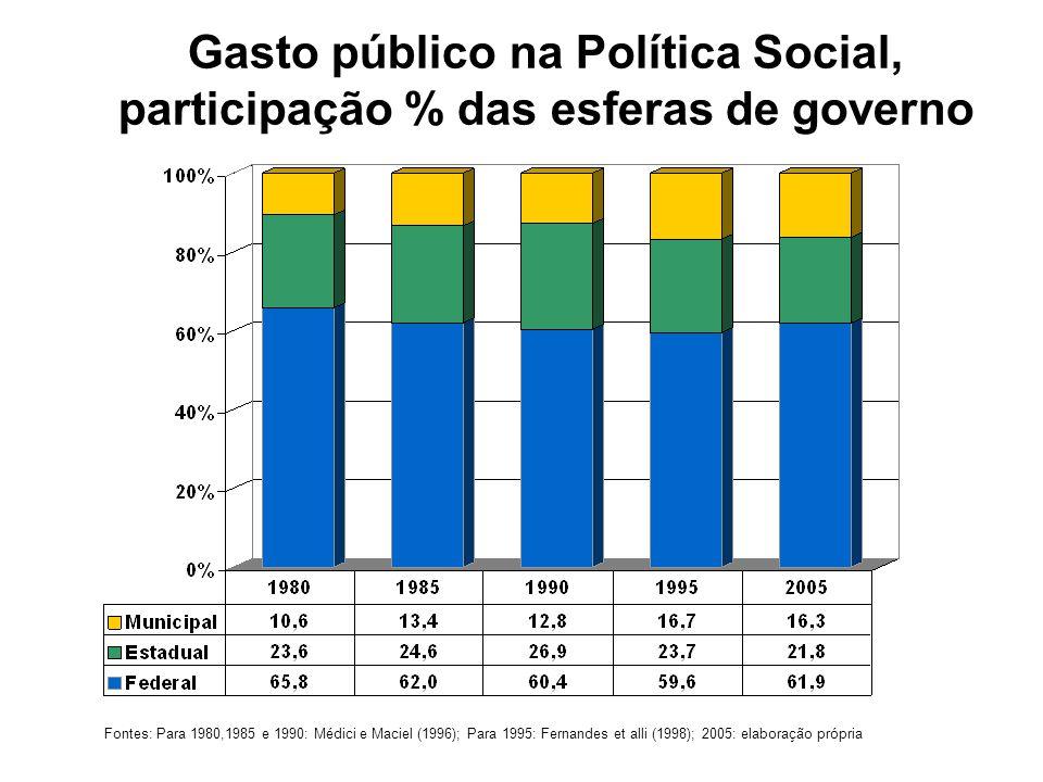 Gasto público na Política Social, participação % das esferas de governo Fontes: Para 1980,1985 e 1990: Médici e Maciel (1996); Para 1995: Fernandes et