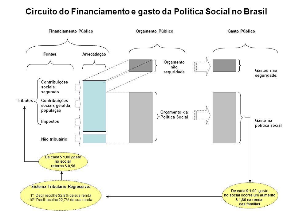 Contribuições sociais segurado Contribuições sociais geralda população Impostos Arrecadação Orçamento da Política Social Orçamento não seguridade Orça