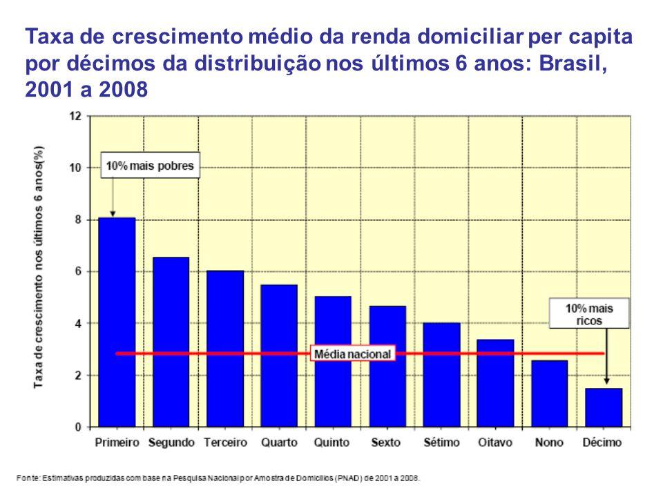 Taxa de crescimento médio da renda domiciliar per capita por décimos da distribuição nos últimos 6 anos: Brasil, 2001 a 2008
