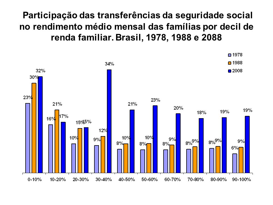 Participação das transferências da seguridade social no rendimento médio mensal das famílias por decil de renda familiar. Brasil, 1978, 1988 e 2088