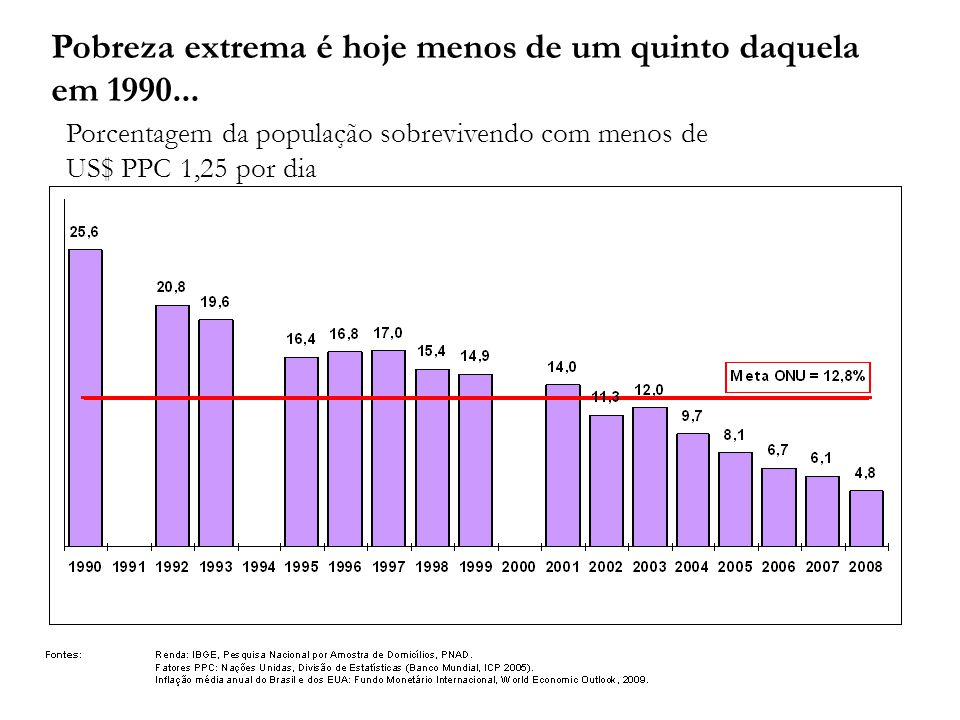 Pobreza extrema é hoje menos de um quinto daquela em 1990... Porcentagem da população sobrevivendo com menos de US$ PPC 1,25 por dia