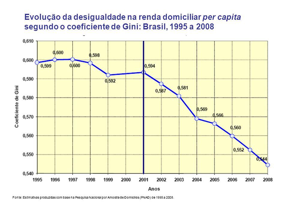Evolução da desigualdade na renda domiciliar per capita segundo o coeficiente de Gini: Brasil, 1995 a 2008
