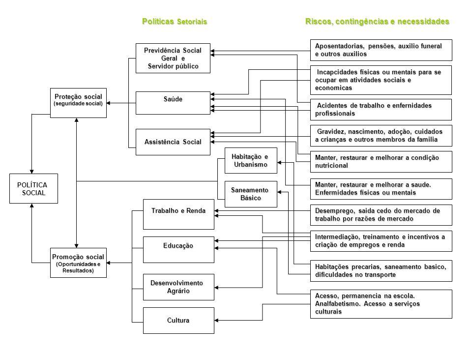 POLÍTICASOCIAL Promoção social (Oportunidades e Resultados) Proteção social (seguridade social) Saúde Previdência Social Geral e Servidor público Assistência Social Saneamento Básico Habitação e Urbanismo Educação Trabalho e Renda DesenvolvimentoAgrário Cultura POLÍTICAS TRANSVERSAIS POLÍTICAS SETORIAIS Igualdade Racial Igualdade de Gênero Crianças e adolescentes Idosos Juventude