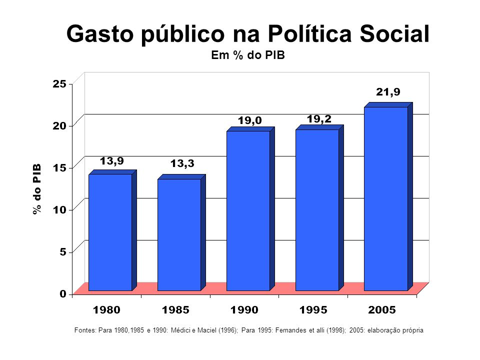 Gasto público na Política Social Em % do PIB Fontes: Para 1980,1985 e 1990: Médici e Maciel (1996); Para 1995: Fernandes et alli (1998); 2005: elabora