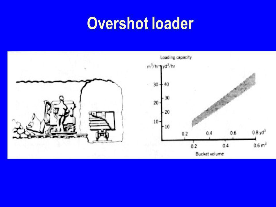 Overshot loader