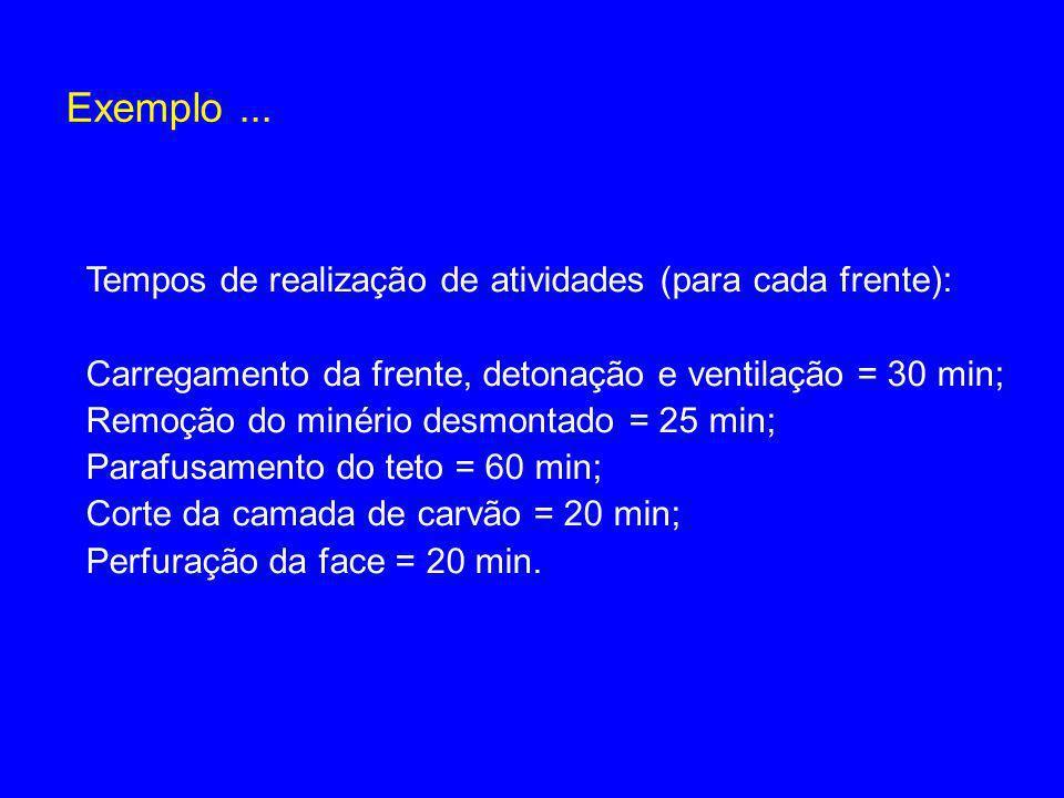 Exemplo... Tempos de realização de atividades (para cada frente): Carregamento da frente, detonação e ventilação = 30 min; Remoção do minério desmonta