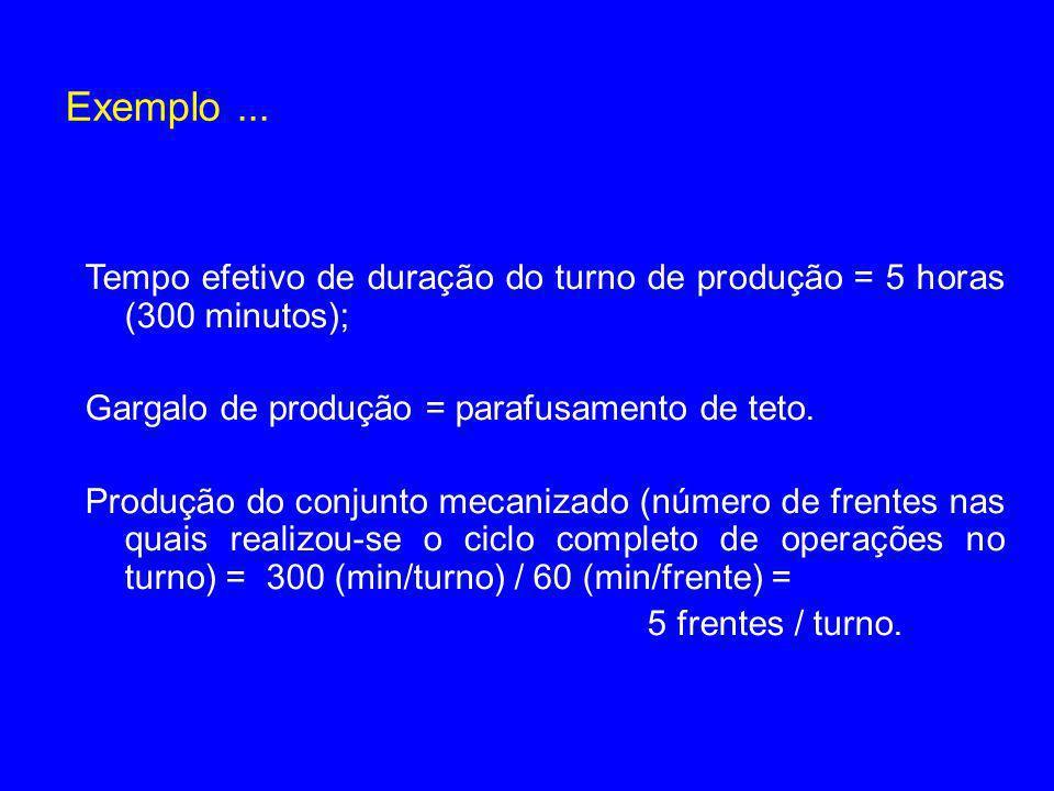 Exemplo... Tempo efetivo de duração do turno de produção = 5 horas (300 minutos); Gargalo de produção = parafusamento de teto. Produção do conjunto me