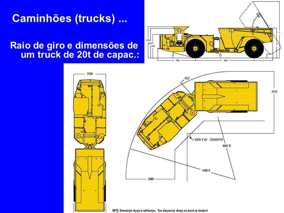 Raio de giro e dimensões de um truck de 20t de capac.: