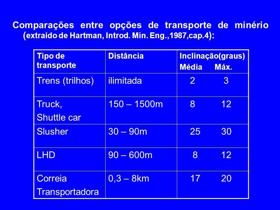 Comparações entre opções de transporte de minério ( extraído de Hartman, Introd. Min. Eng.,1987,cap.4 ): Tipo de transporte DistânciaInclinação(graus)