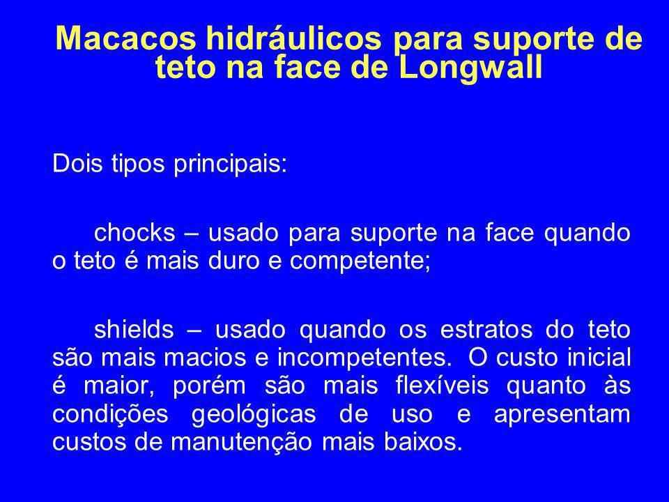 Macacos hidráulicos para suporte de teto na face de Longwall Dois tipos principais: chocks – usado para suporte na face quando o teto é mais duro e co