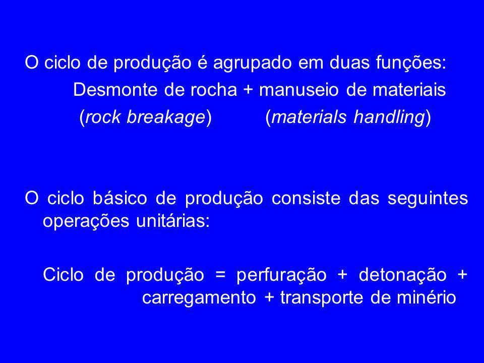 O ciclo de produção é agrupado em duas funções: Desmonte de rocha + manuseio de materiais (rock breakage) (materials handling) O ciclo básico de produ