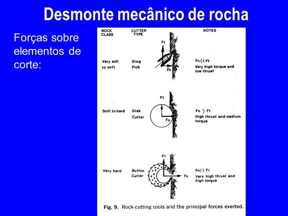 Forças sobre elementos de corte: Desmonte mecânico de rocha