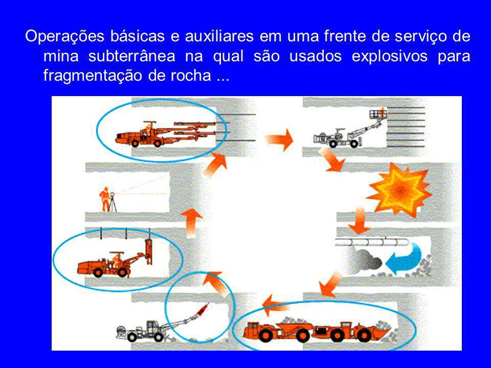Operações básicas e auxiliares em uma frente de serviço de mina subterrânea na qual são usados explosivos para fragmentação de rocha...