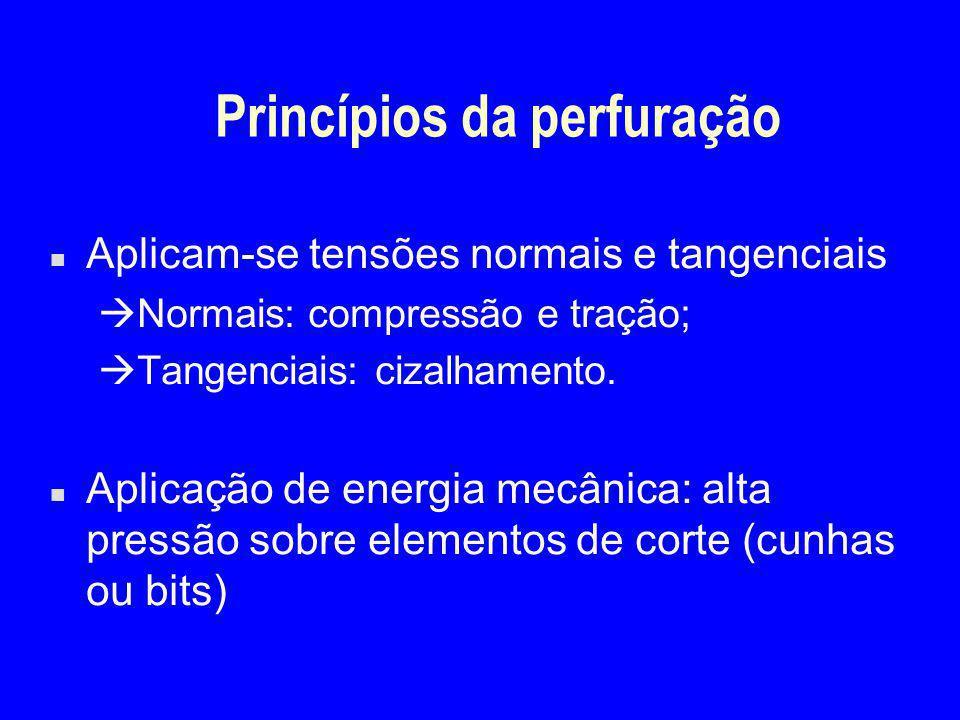 Princípios da perfuração n Aplicam-se tensões normais e tangenciais  Normais: compressão e tração;  Tangenciais: cizalhamento. n Aplicação de energi