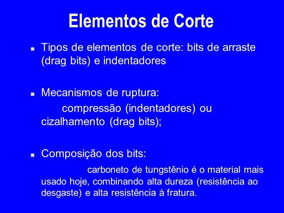 Elementos de Corte n Tipos de elementos de corte: bits de arraste (drag bits) e indentadores n Mecanismos de ruptura: compressão (indentadores) ou ciz