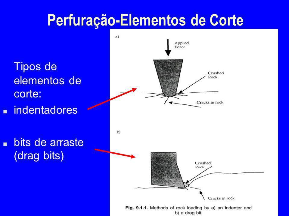 Perfuração-Elementos de Corte Tipos de elementos de corte: n indentadores n bits de arraste (drag bits)
