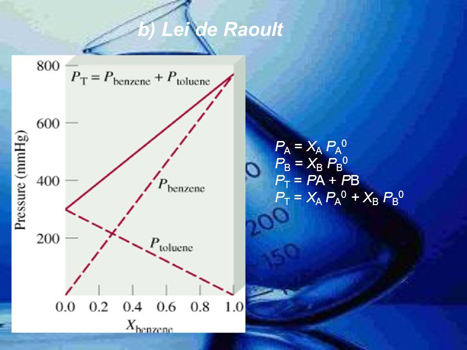 PT é superior à prevista pela lei de Raoult PT é inferior à prevista pela lei de Raoult Força A-B < Força A-A & Força B-BForça A-B > Força A-A & Força B-B b) Lei de Raoult