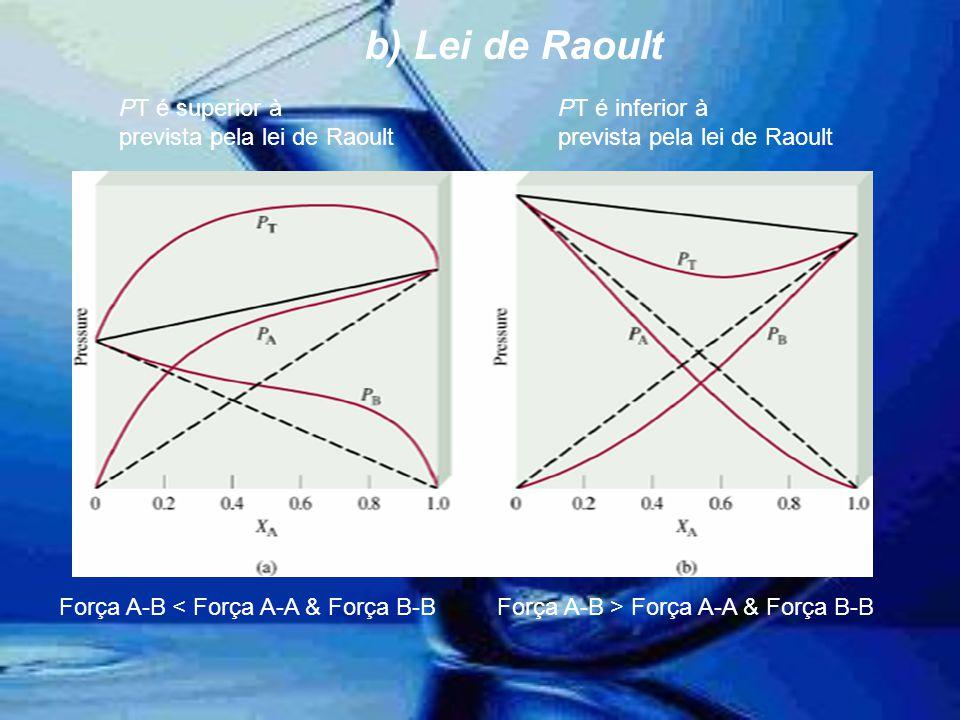 PT é superior à prevista pela lei de Raoult PT é inferior à prevista pela lei de Raoult Força A-B < Força A-A & Força B-BForça A-B > Força A-A & Força