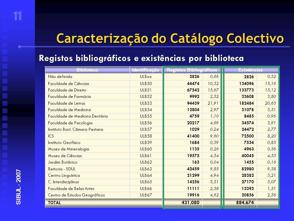 Caracterização do Catálogo Colectivo 11 SIBUL - 2007 Registos bibliográficos e existências por biblioteca BibliotecaIdentificaçãoRegistos BibliográficosExistências Não definidaULBxx28260,6628260,32 Faculdade de CiênciasULB504447410,3213409615,16 Faculdade de DireitoULB516754215,6713377315,12 Faculdade de FarmáciaULB5299922,32336083,80 Faculdade de LetrasULB539443921,9118248420,63 Faculdade de MedicinaULB54128042,97310783,51 Faculdade de Medicina DentáriaULB5547591,1084850,96 Faculdade de PsicologiaULB56202174,69345743,91 Instituto Bact.