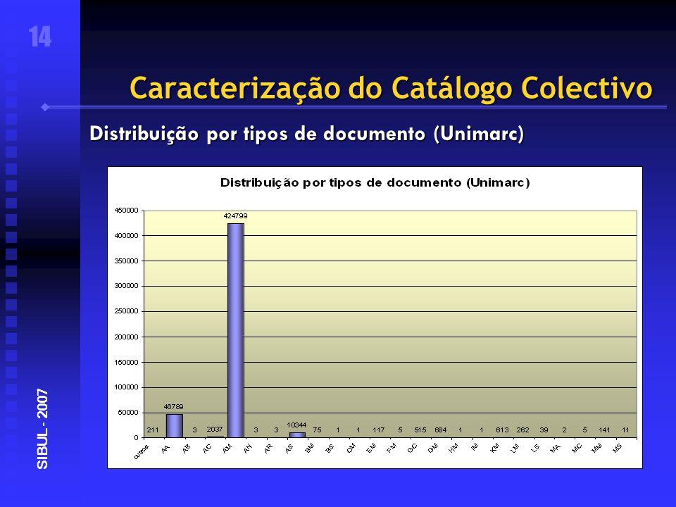 Caracterização do Catálogo Colectivo 14 SIBUL - 2007 Distribuição por tipos de documento (Unimarc)