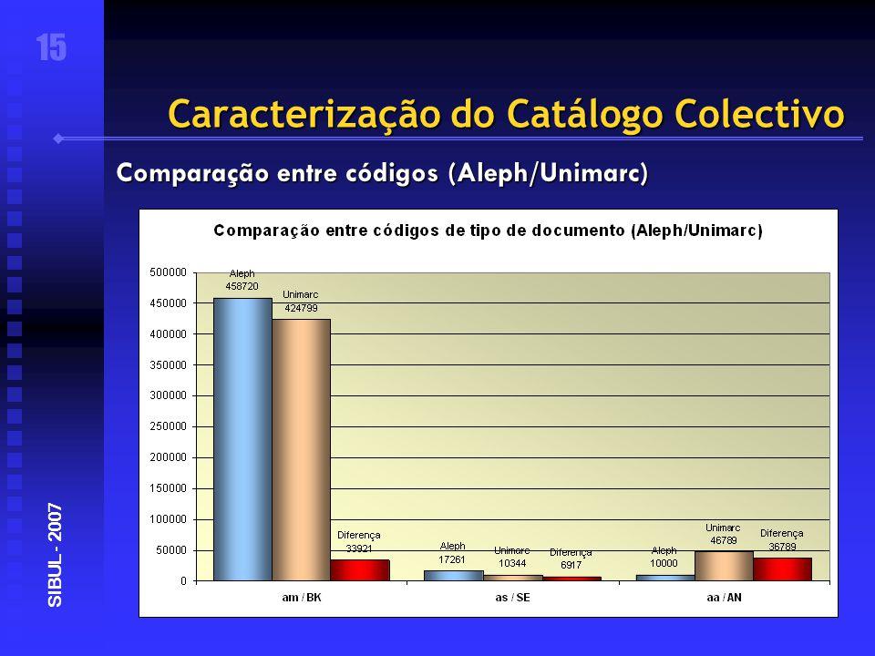 Caracterização do Catálogo Colectivo 15 SIBUL - 2007 Comparação entre códigos (Aleph/Unimarc)