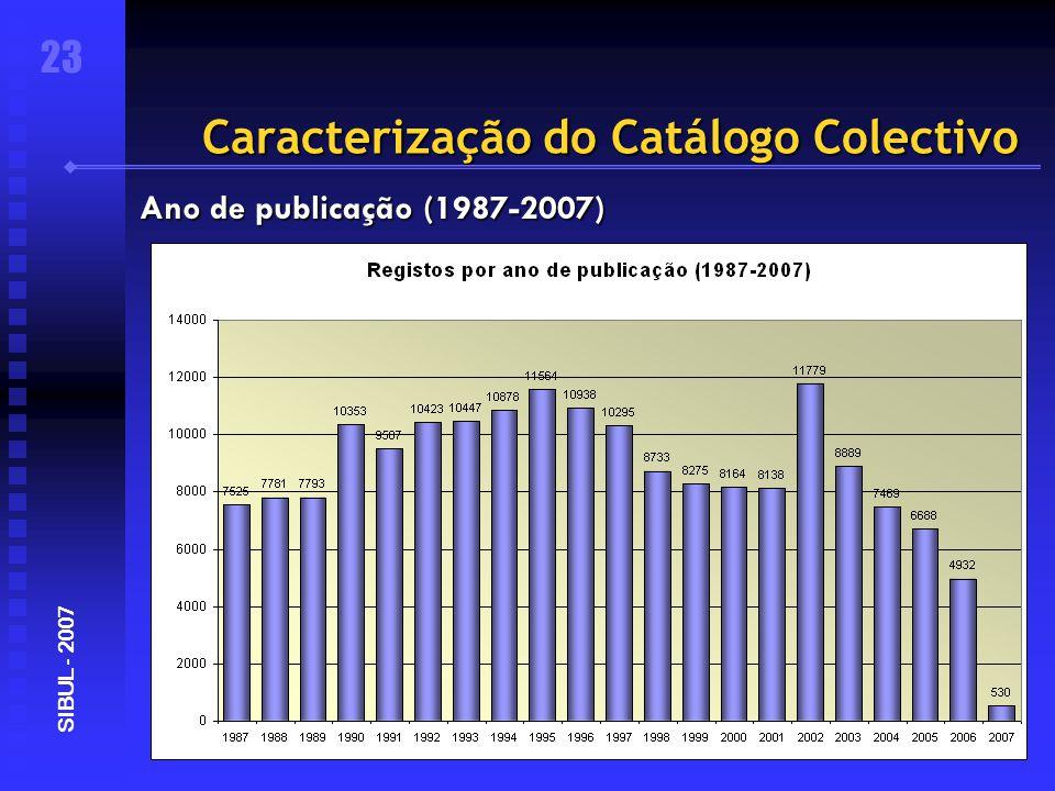 Caracterização do Catálogo Colectivo 23 SIBUL - 2007 Ano de publicação (1987-2007)