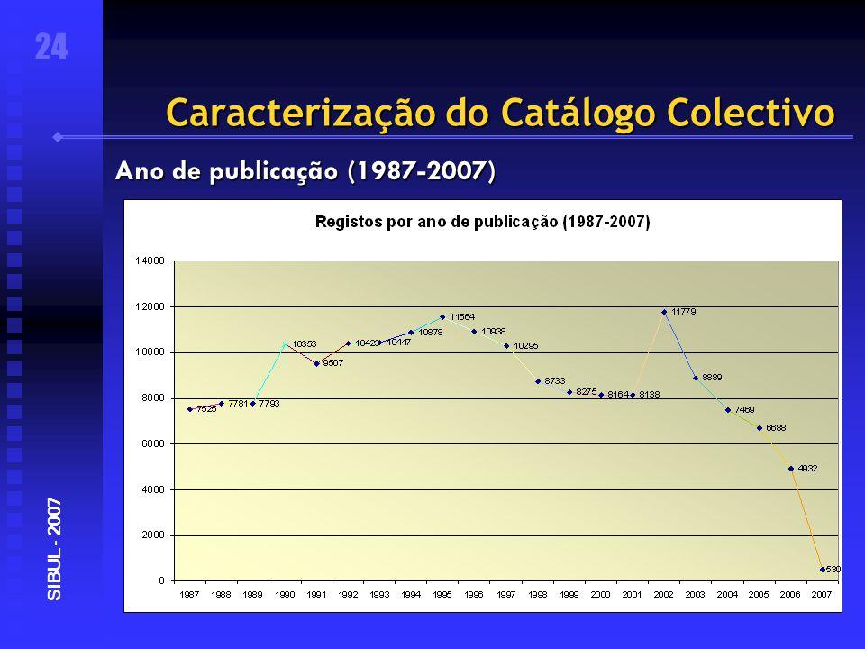 Caracterização do Catálogo Colectivo 24 SIBUL - 2007 Ano de publicação (1987-2007)
