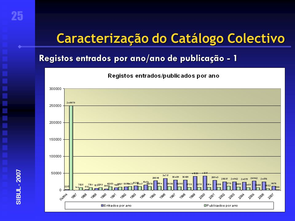 Caracterização do Catálogo Colectivo 25 SIBUL - 2007 Registos entrados por ano/ano de publicação - 1