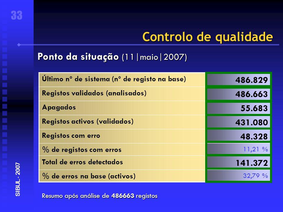 Controlo de qualidade Resumo após análise de 486663 registos 33 SIBUL - 2007 Ponto da situação (11|maio|2007) Último nº de sistema (nº de registo na base) 486.829 Registos validados (analisados) 486.663 Apagados 55.683 Registos activos (validados) 431.080 Registos com erro 48.328 % de registos com erros 11,21 % Total de erros detectados 141.372 % de erros na base (activos) 32,79 %