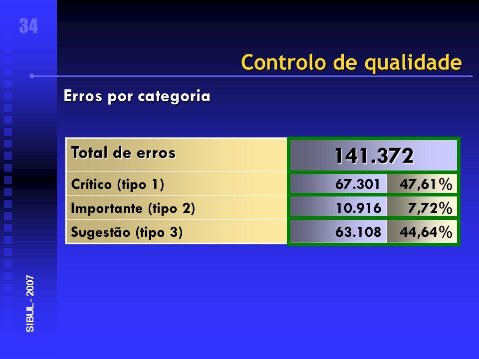 Controlo de qualidade 34 SIBUL - 2007 Erros por categoria Total de erros 141.372 Crítico (tipo 1)67.30147,61% Importante (tipo 2)10.9167,72% Sugestão (tipo 3)63.10844,64%