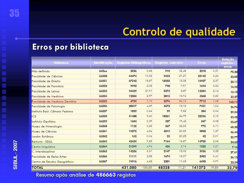 Controlo de qualidade Resumo após análise de 486663 registos 35 SIBUL - 2007 Erros por biblioteca BibliotecaIdentificaçãoRegistos BibliográficosRegistos com erroErros Relação registos / erros Não definida ULBxx2826 0,66 918 32,48 2210 0,31 78,20 Faculdade de Ciências ULB5044474 10,32 9433 21,21 23148 3,24 52,05 Faculdade de Direito ULB5167542 15,67 10388 15,38 16957 2,37 25,11 Faculdade de Farmácia ULB529992 2,32 790 7,91 1694 0,24 16,95 Faculdade de Letras ULB5394439 21,91 8373 8,87 15284 2,14 16,18 Faculdade de Medicina ULB5412804 2,97 2015 15,74 4260 0,60 33,27 Faculdade de Medicina Dentária ULB554759 1,10 2576 54,13 7715 1,08 162,11 Faculdade de Psicologia ULB5620217 4,69 3672 18,16 7431 1,04 36,76 Instituto Bact.
