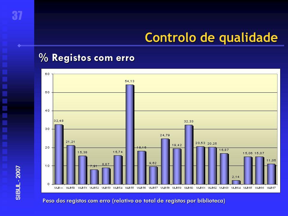 Controlo de qualidade Peso dos registos com erro (relativo ao total de registos por biblioteca) 37 SIBUL - 2007 % Registos com erro